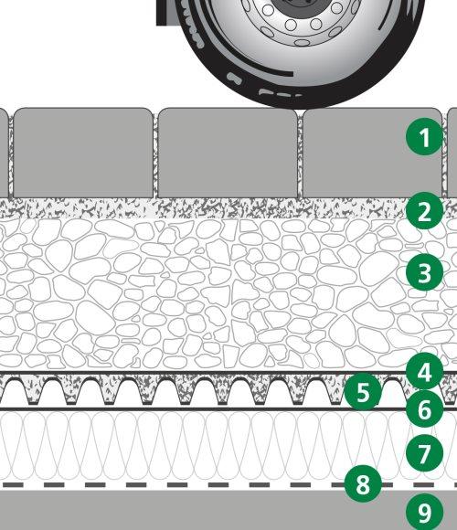 Aufbau extensive Dachbegrünung mit System NE 20